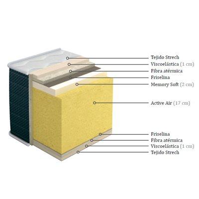 Viskoelastische Matratze Reversible Tasos